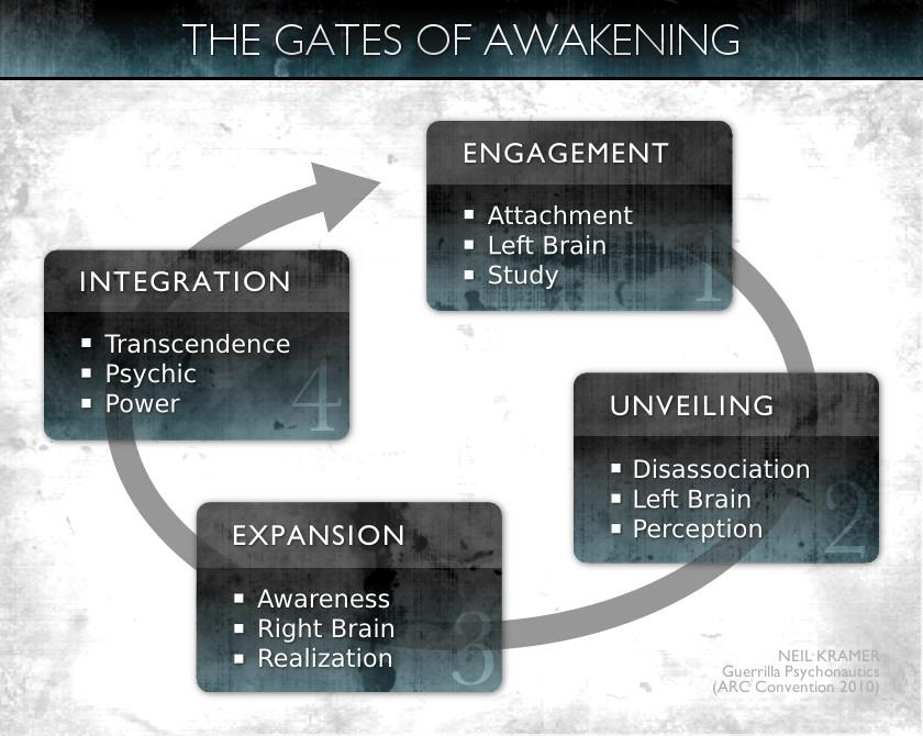 Neil Kramer  - Guerrilla Psychonautics - The Gates of Awakening