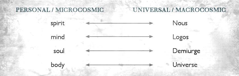 Demiurge - 1 - Basic Correspondence