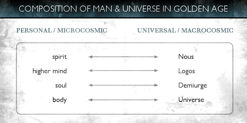 Demiurge - 3 - Composition of Man & Universe in Golden Age