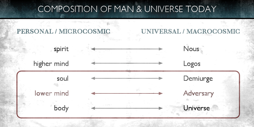 Demiurge - 5 - Composition of Man & Universe Today